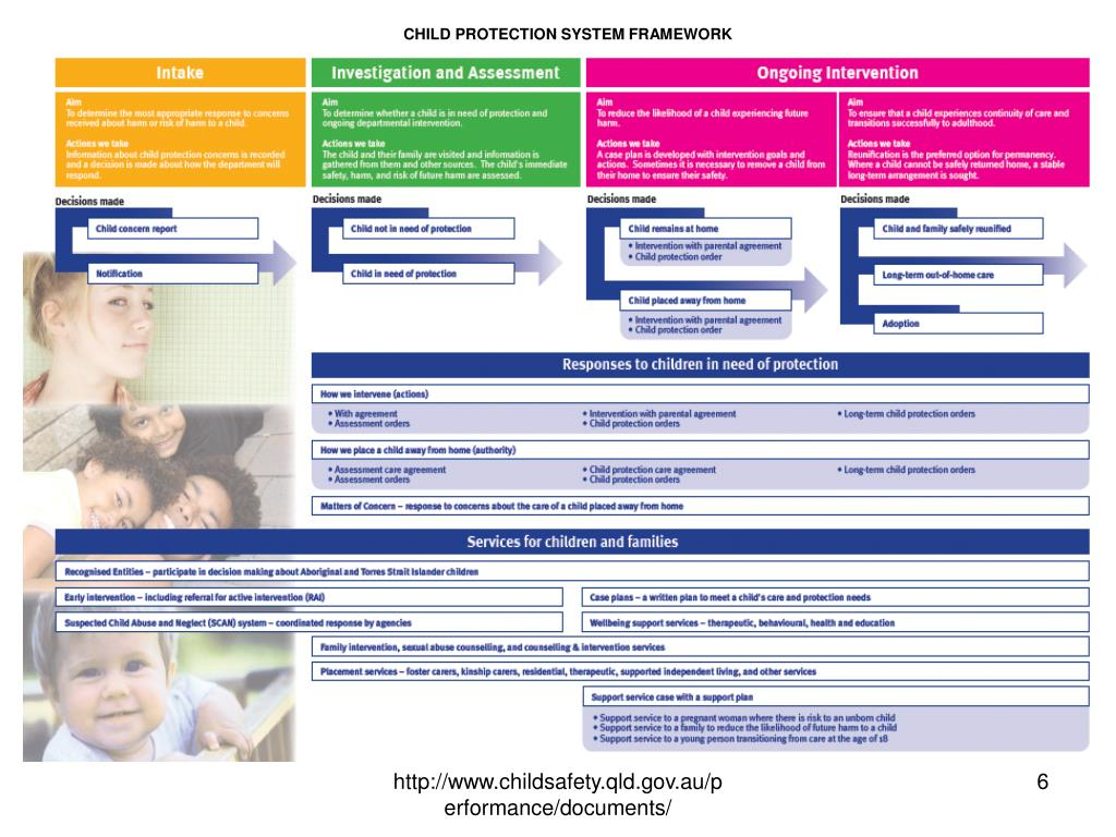 CHILD PROTECTION SYSTEM FRAMEWORK