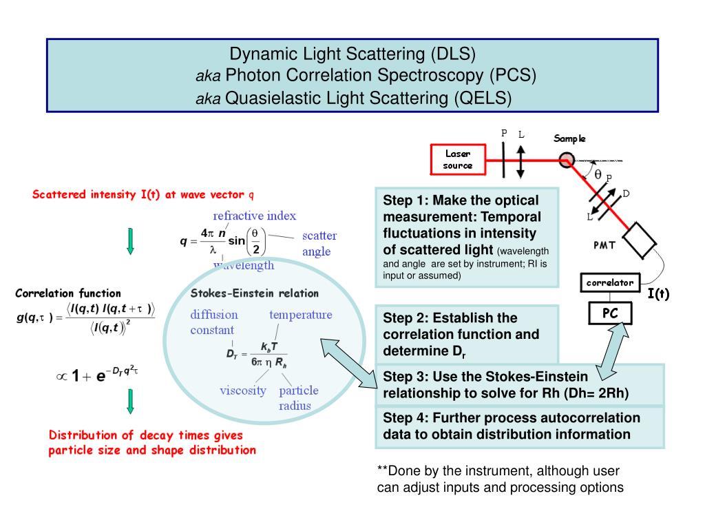 Dynamic Light Scattering (DLS)