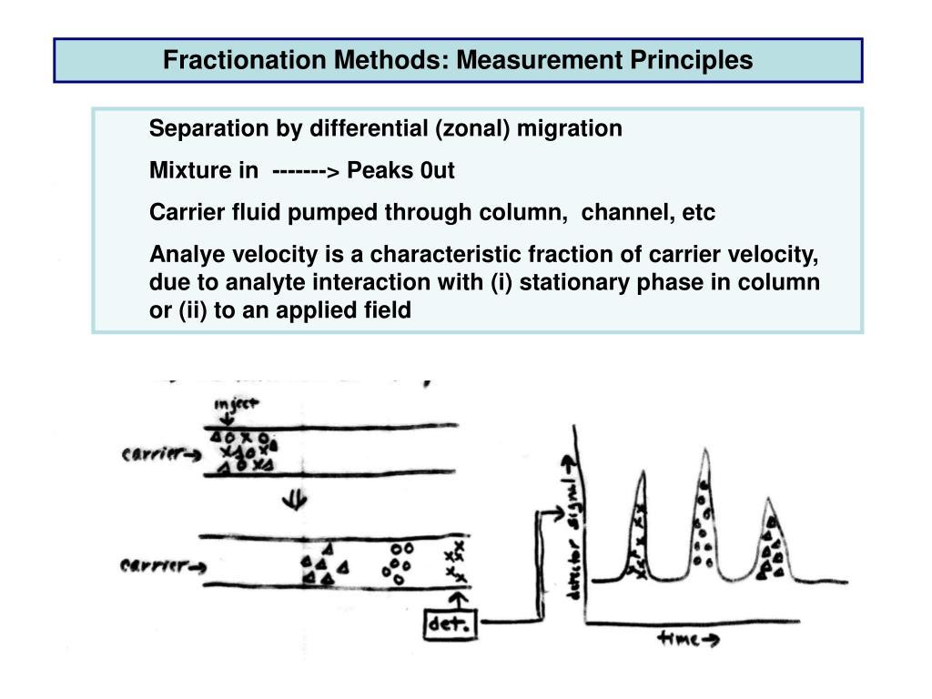 Fractionation Methods: Measurement Principles