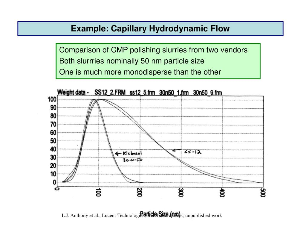 Example: Capillary Hydrodynamic Flow