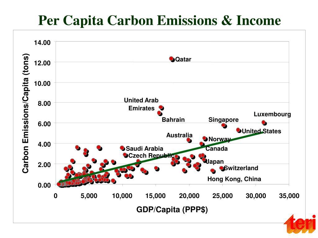 Per Capita Carbon Emissions & Income