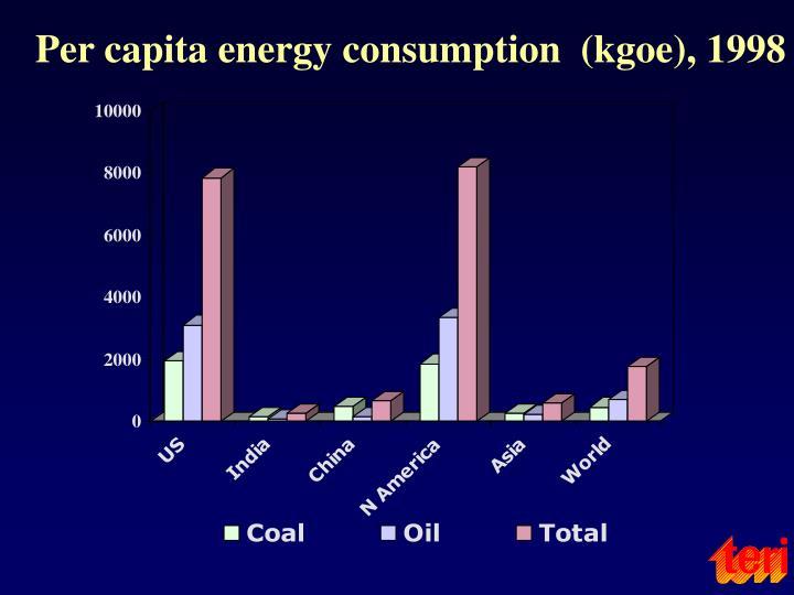 Per capita energy consumption  (kgoe), 1998
