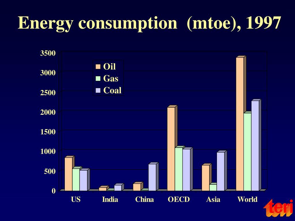 Energy consumption  (mtoe), 1997