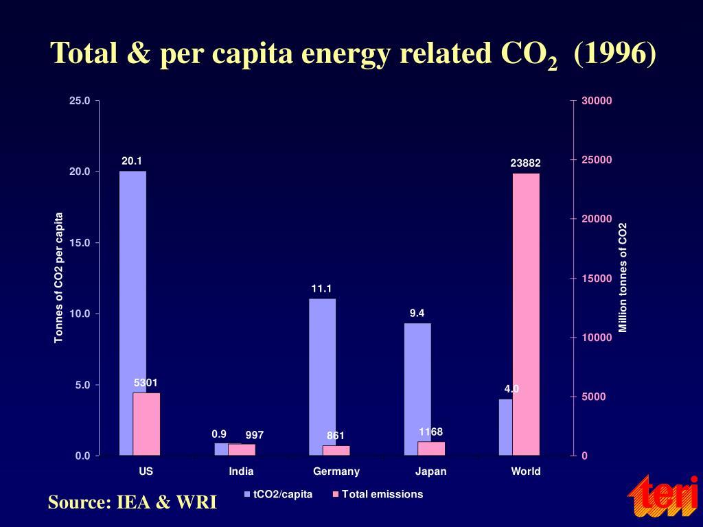 Total & per capita energy related CO