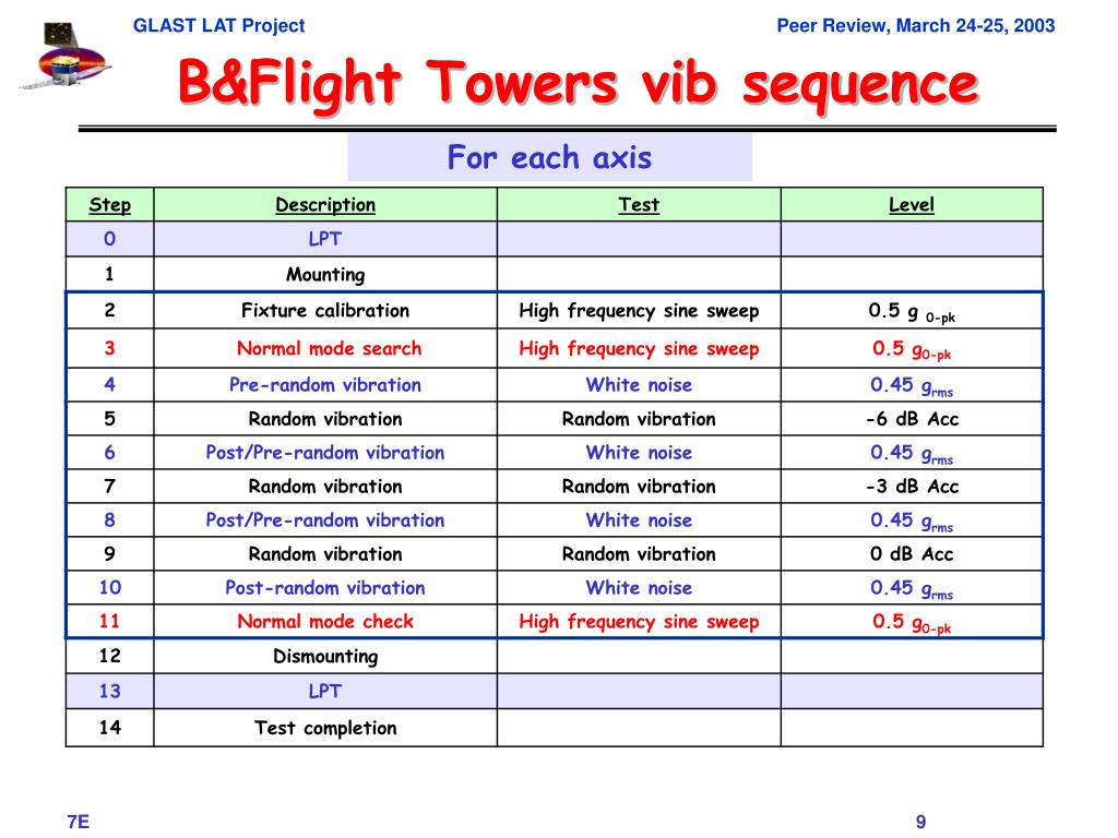 B&Flight Towers vib sequence