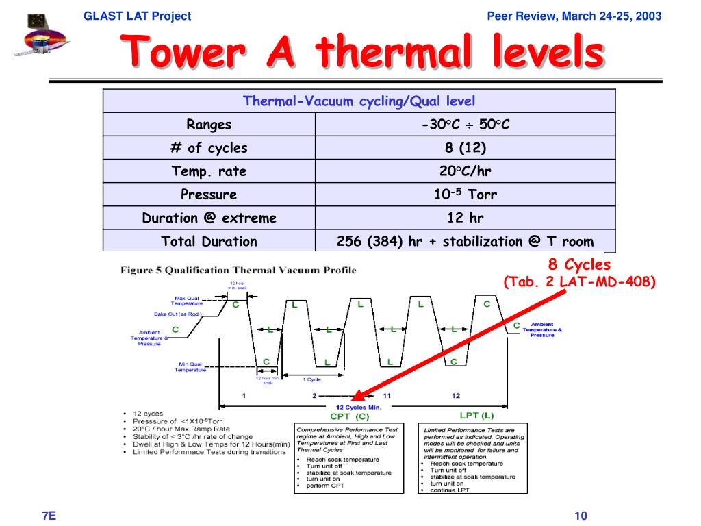 Tower A thermal levels