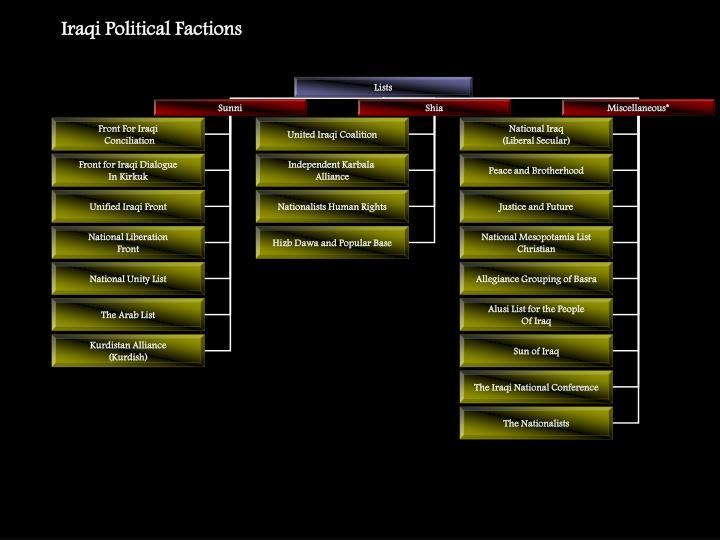 Iraqi Political Factions