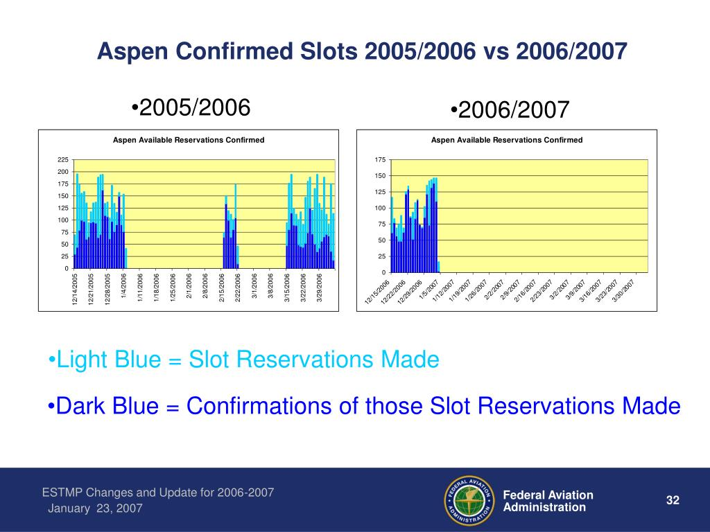 Aspen Confirmed Slots 2005/2006 vs 2006/2007