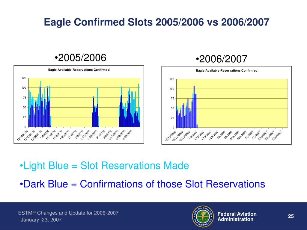 Eagle Confirmed Slots 2005/2006 vs 2006/2007