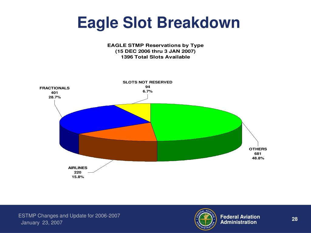 Eagle Slot Breakdown