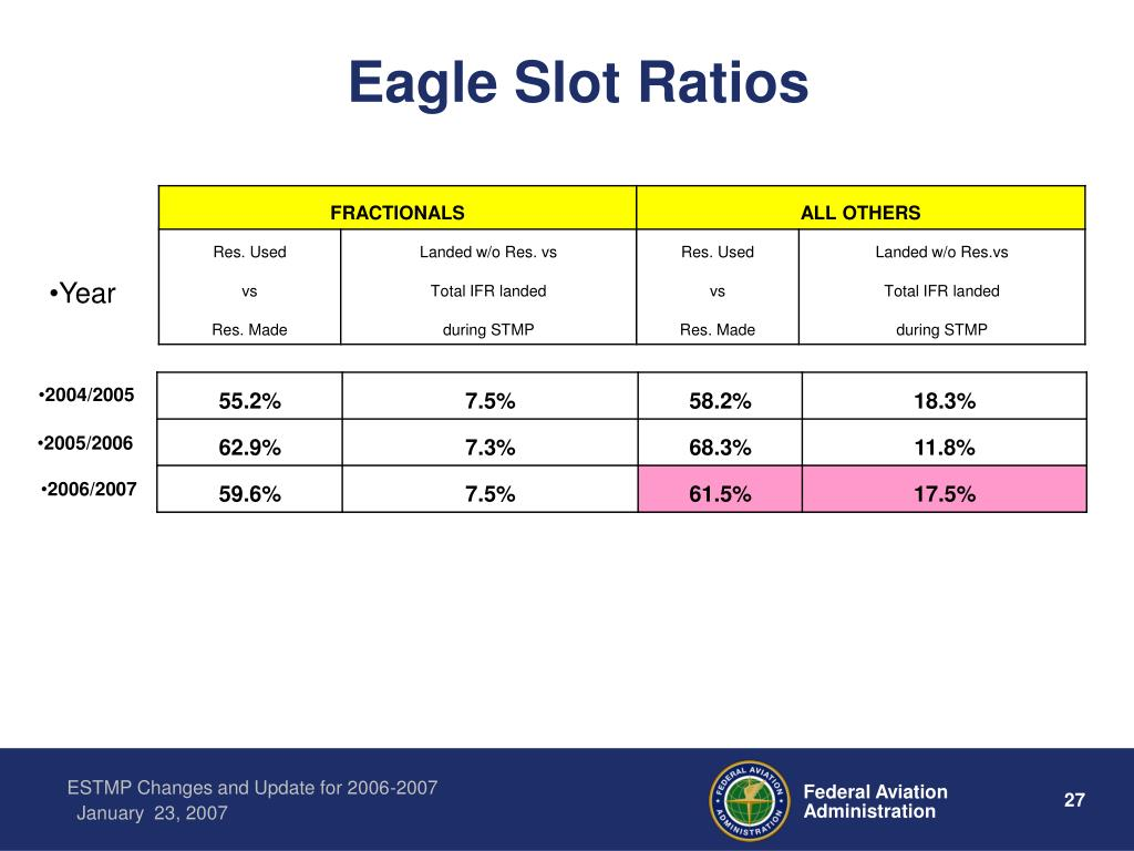 Eagle Slot Ratios