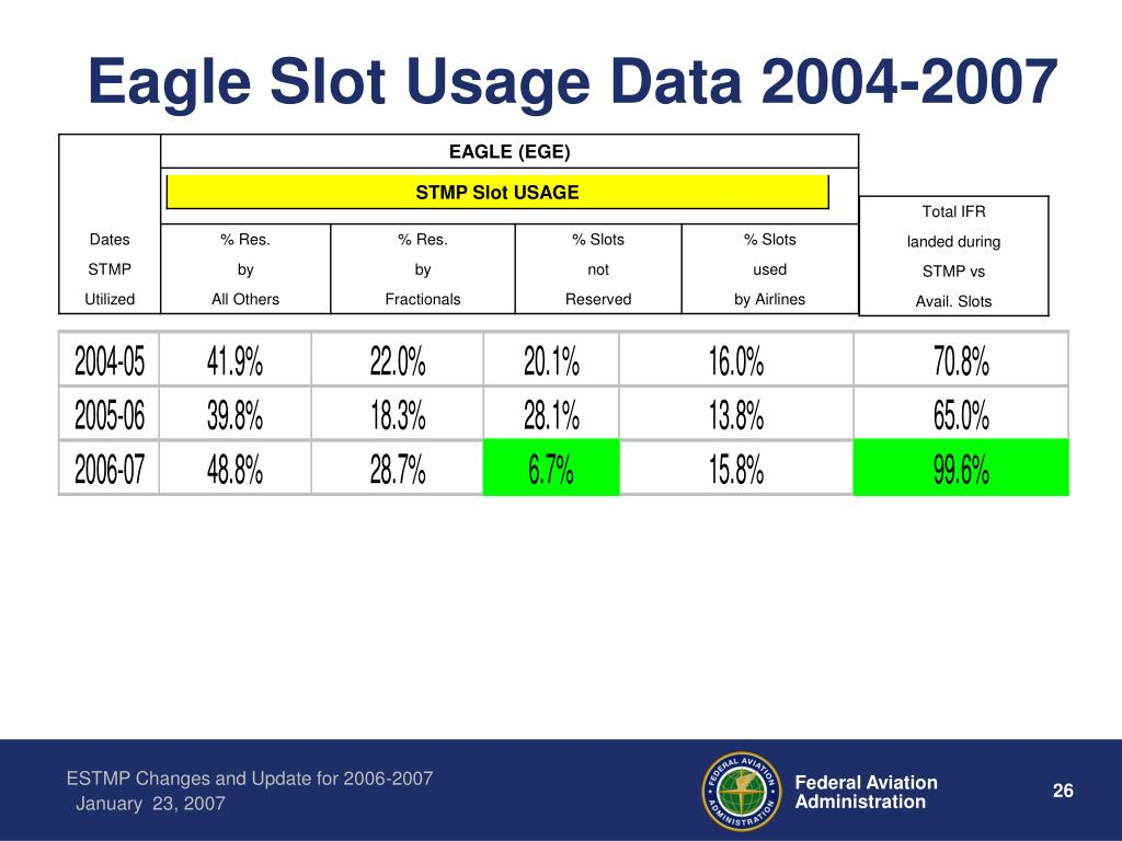 Eagle Slot Usage Data 2004-2007