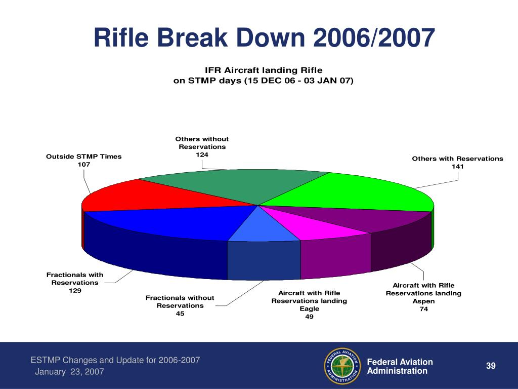 Rifle Break Down 2006/2007