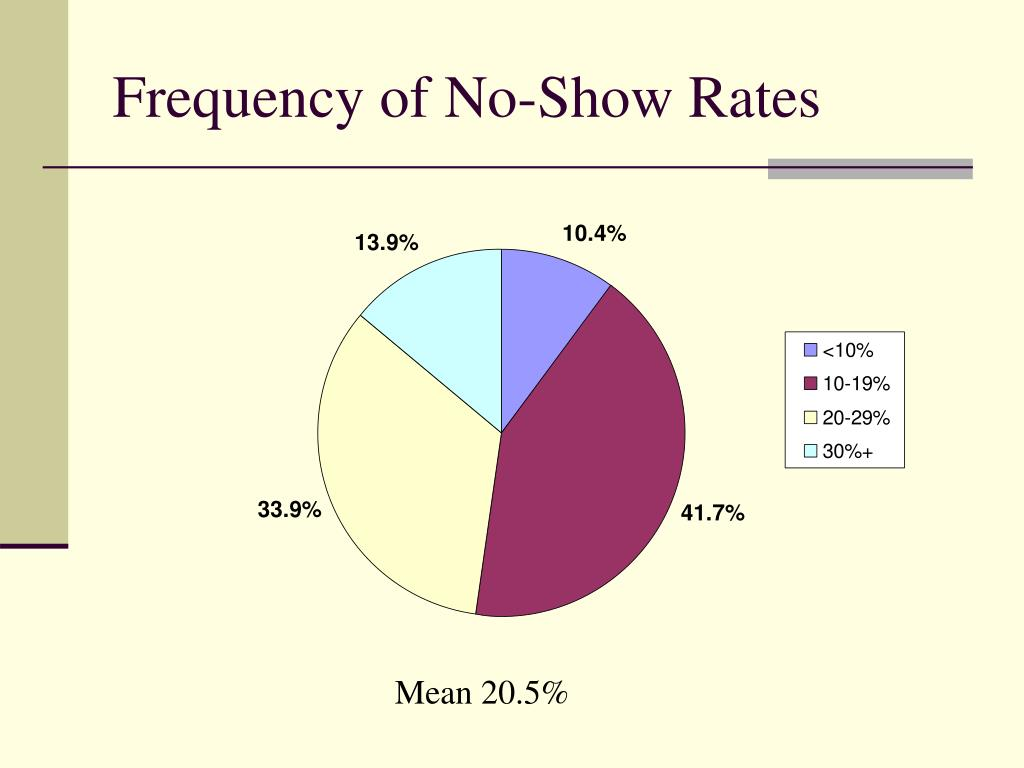 Frequency of No-Show Rates