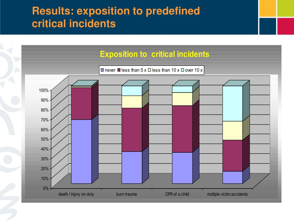 Results: exposition to predefined