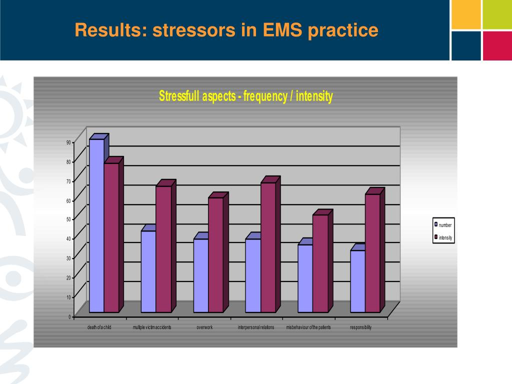 Results: stressors in EMS practice
