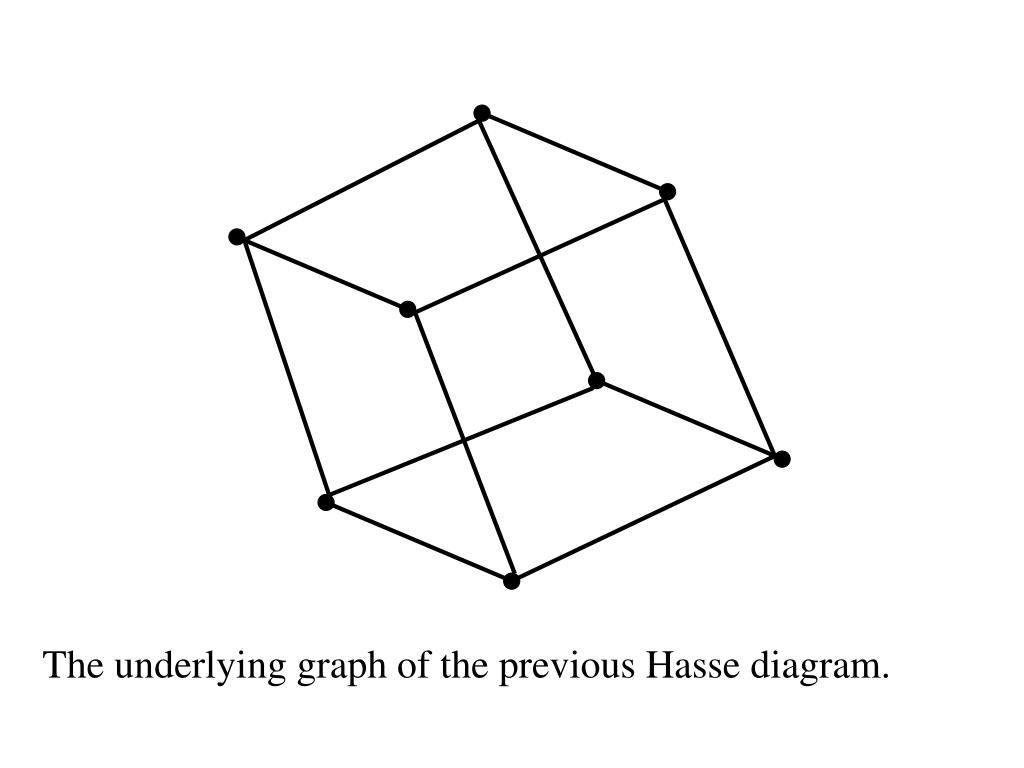 The underlying graph of the previous Hasse diagram.