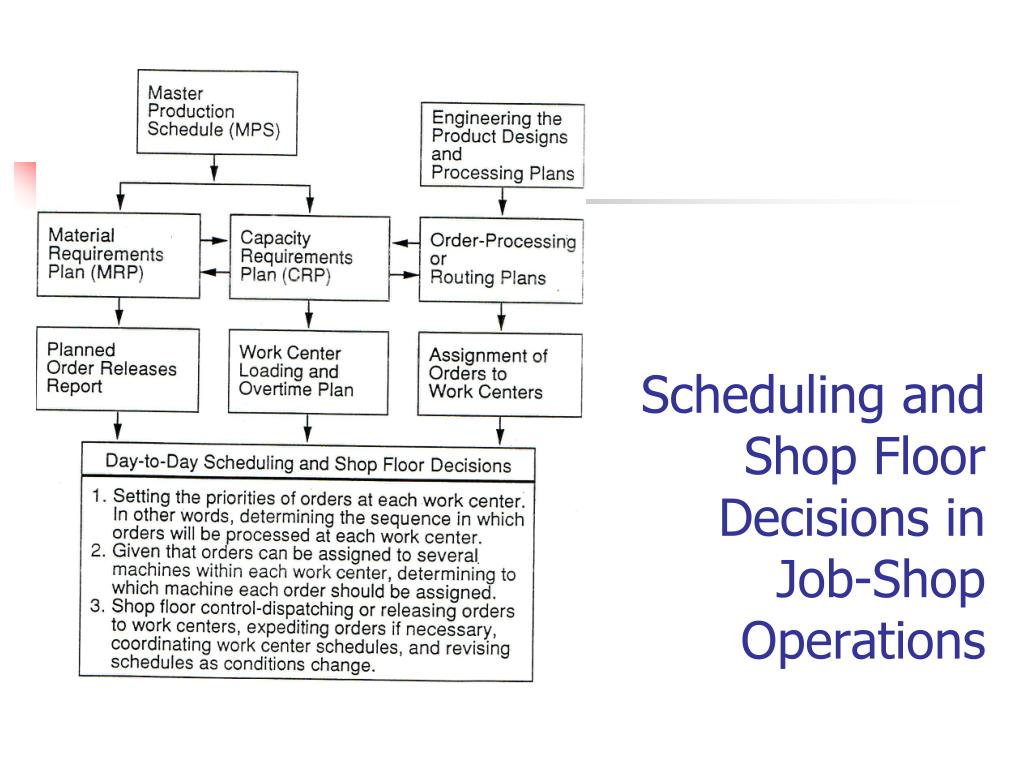 Scheduling and Shop Floor Decisions in Job-Shop Operations