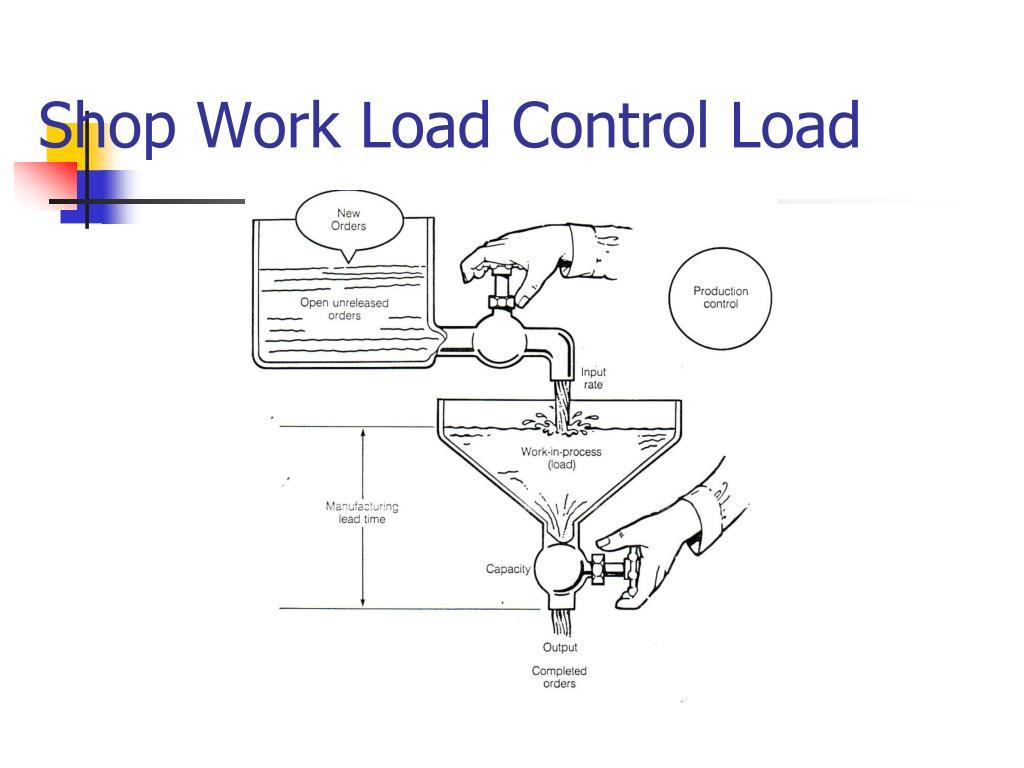 Shop Work Load Control Load