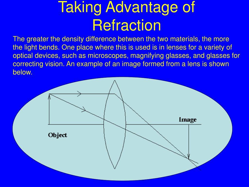 Taking Advantage of Refraction