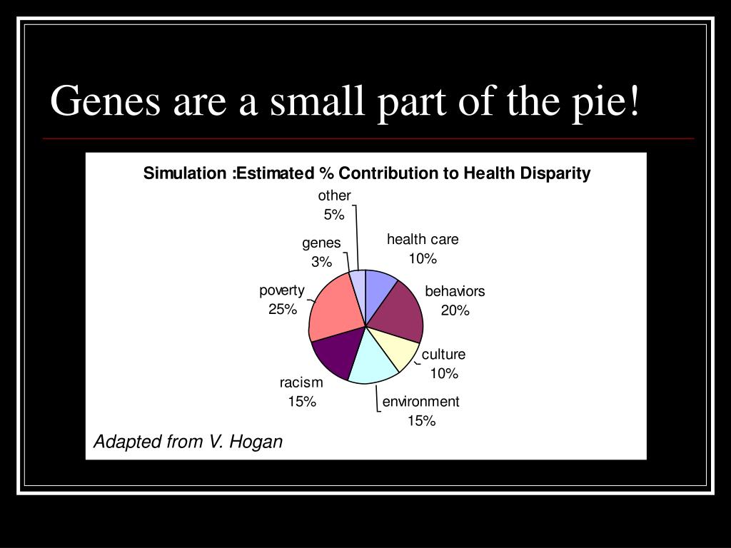 Genes are a small part of the pie!