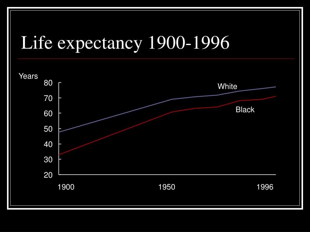 Life expectancy 1900-1996