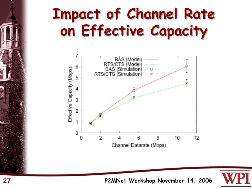 Impact of Channel Rate
