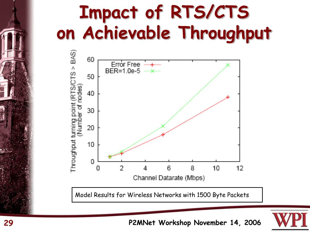Impact of RTS/CTS