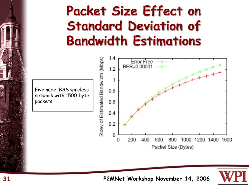 Packet Size Effect on
