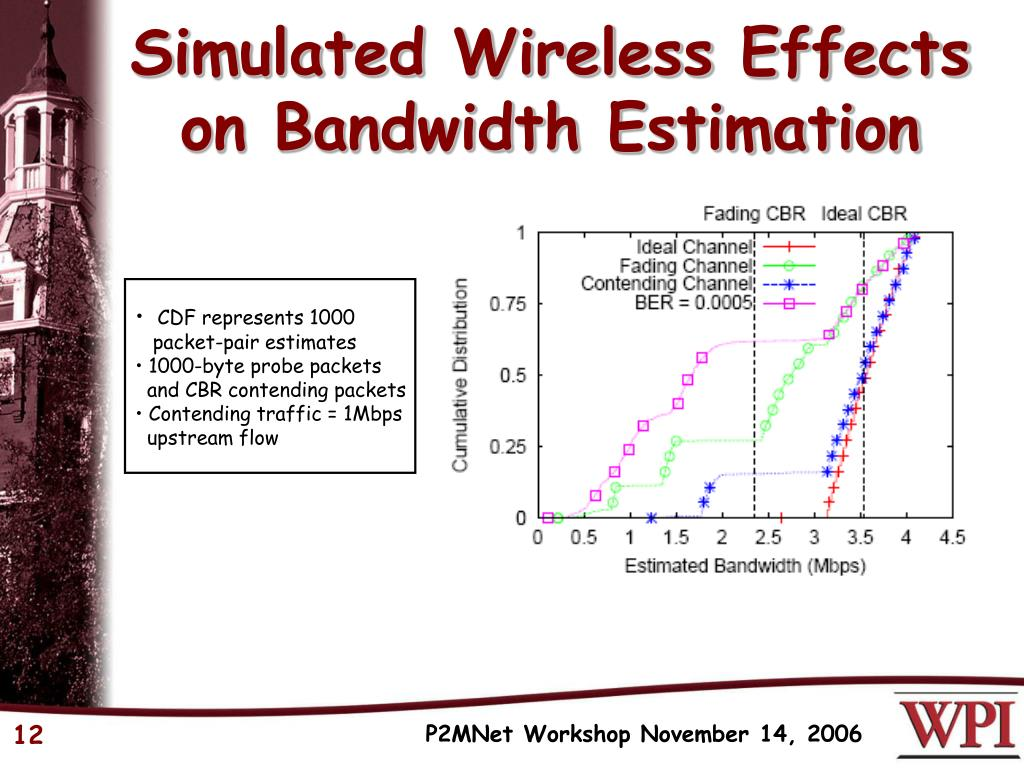 Simulated Wireless Effects on Bandwidth Estimation