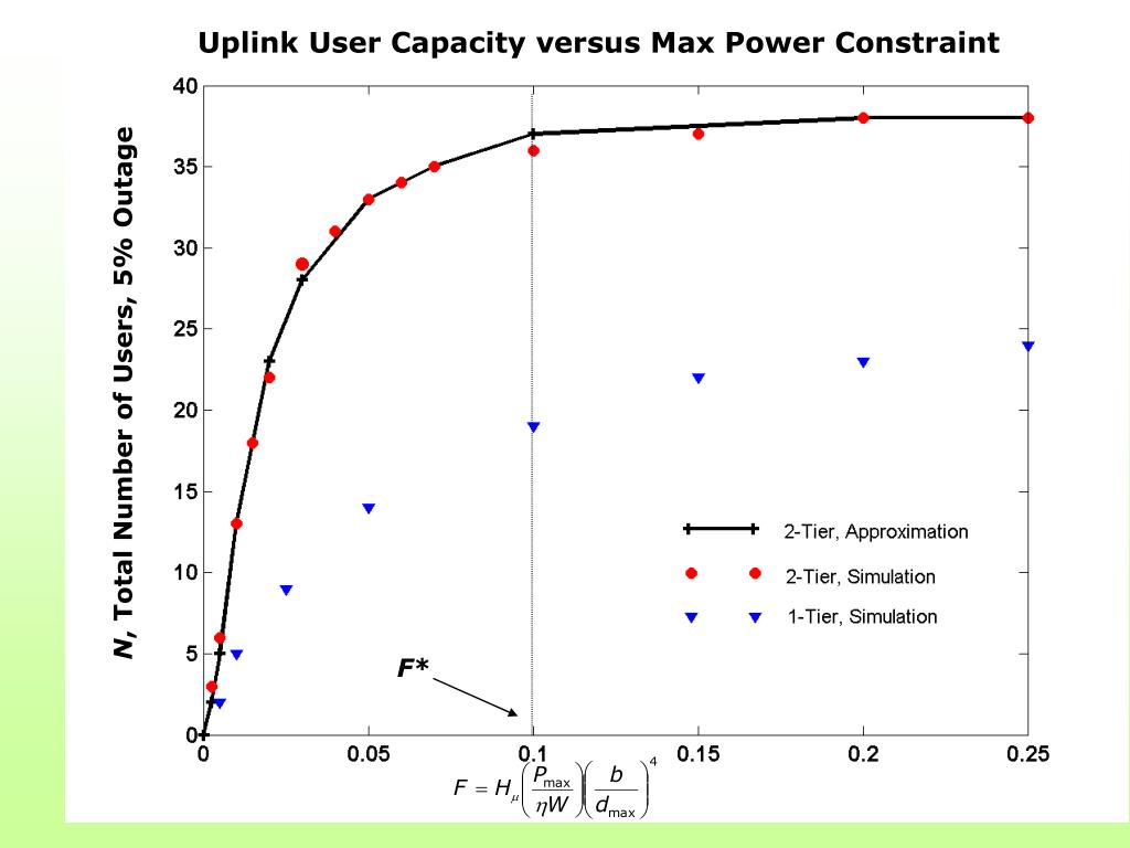 Uplink User Capacity versus Max Power Constraint