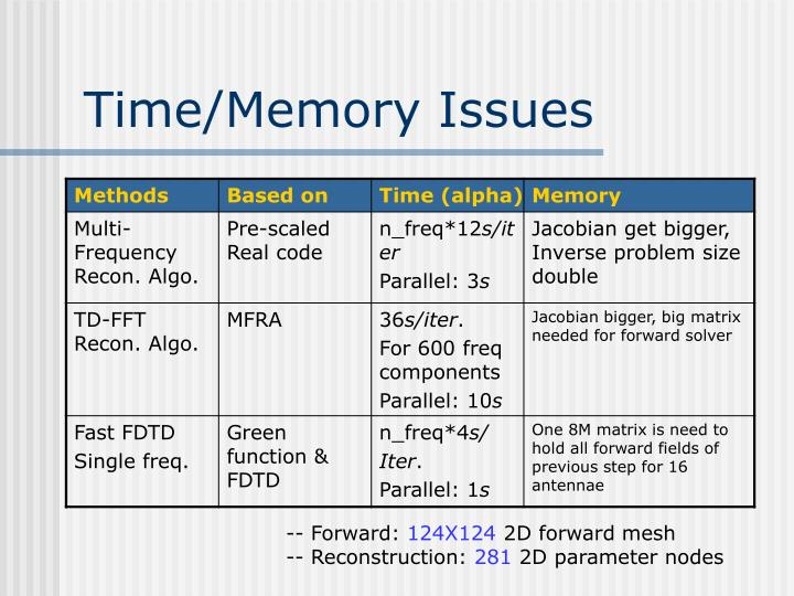 Time/Memory Issues