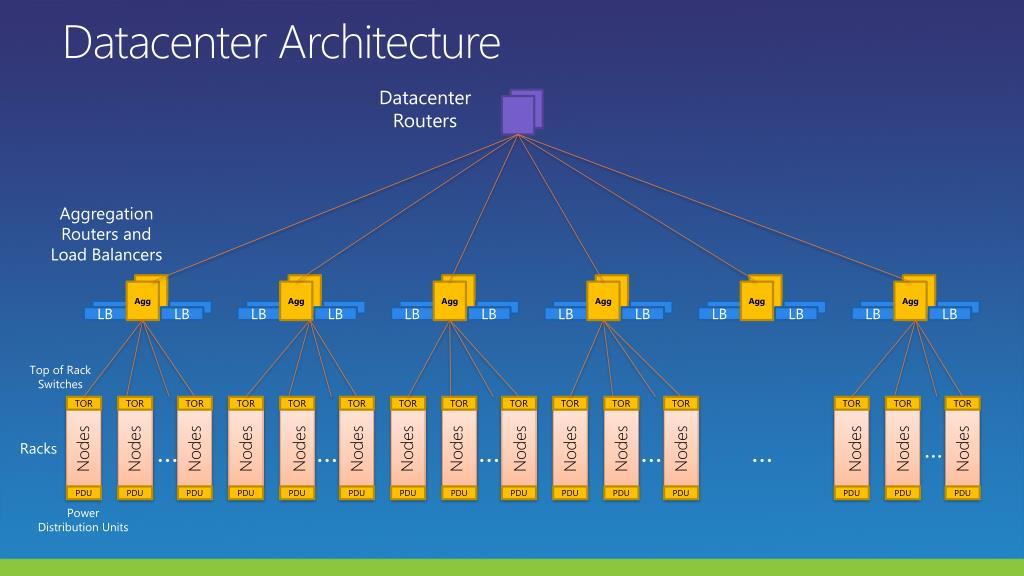 Datacenter Architecture