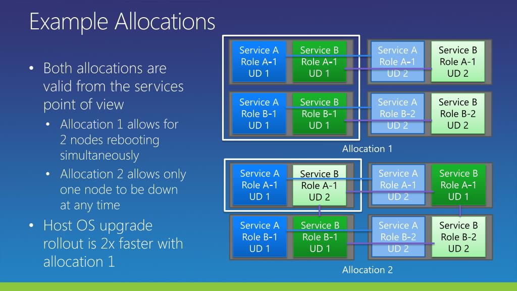 Example Allocations