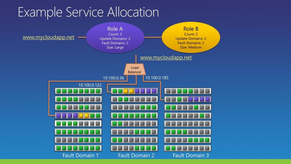 Example Service Allocation