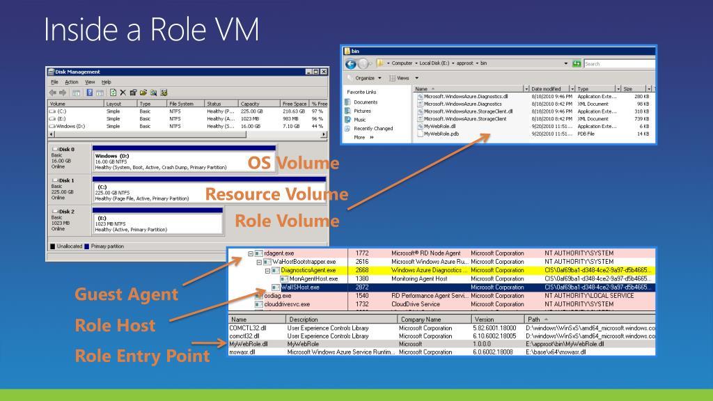 Inside a Role VM