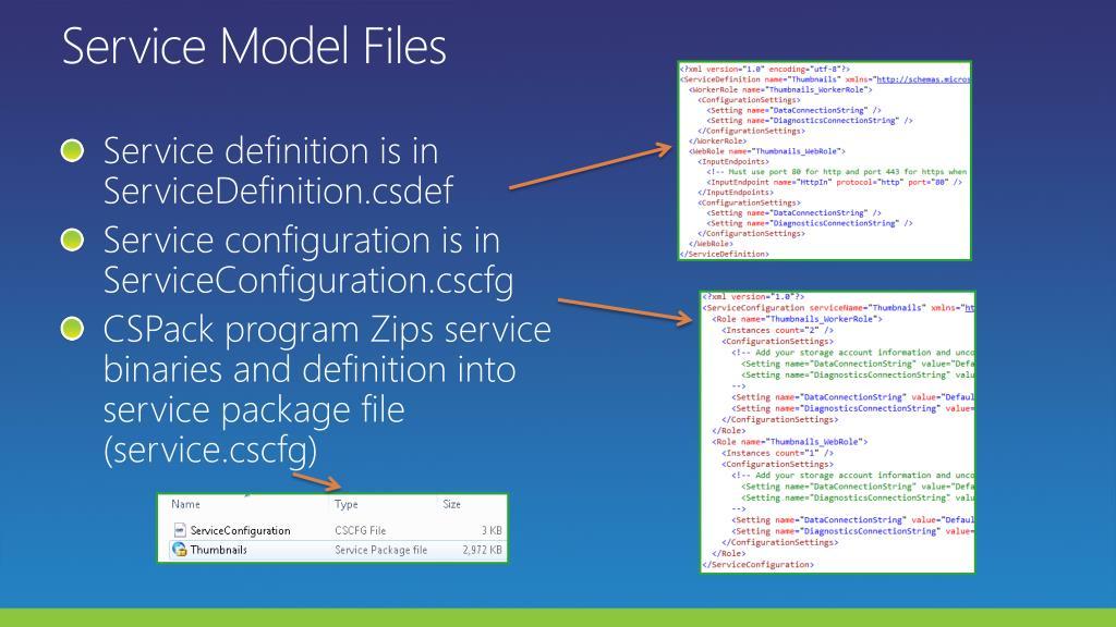 Service Model Files