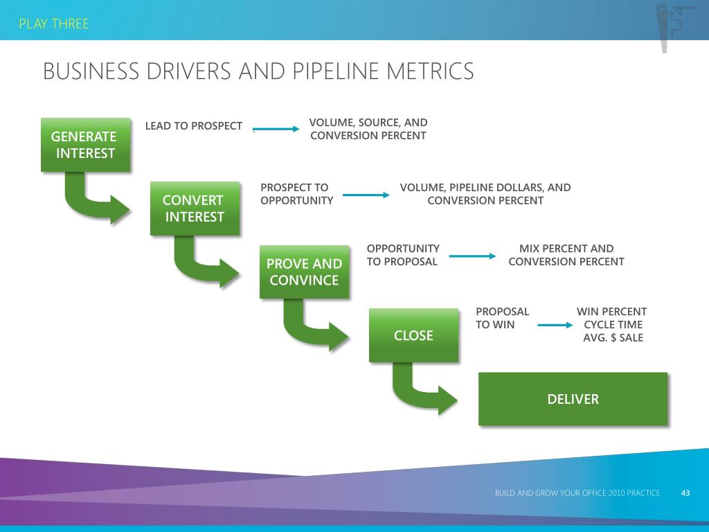 Business Drivers and Pipeline Metrics