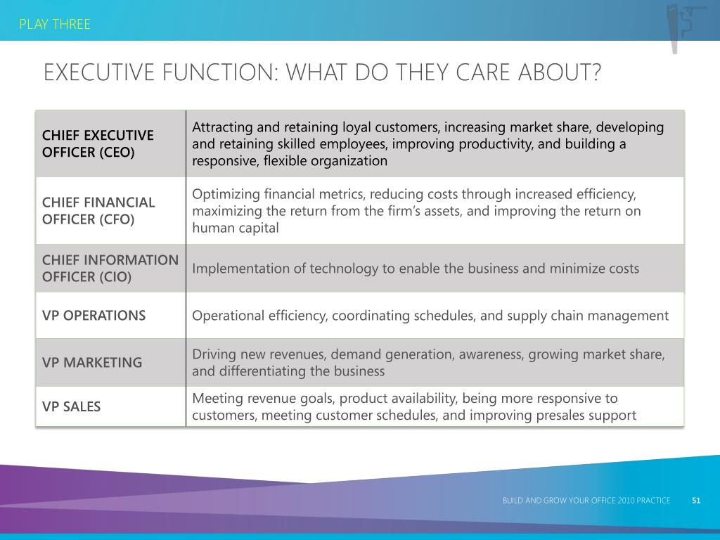 Executive Function: What Do They Care About?