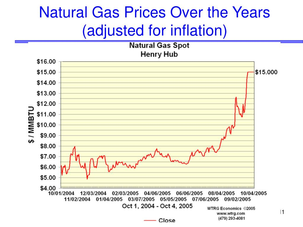 Natural Gas Prices Over the Years