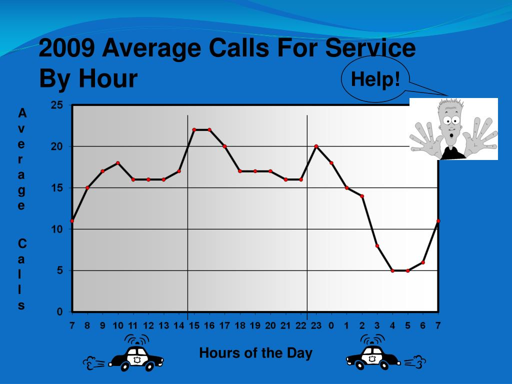 2009 Average Calls For Service