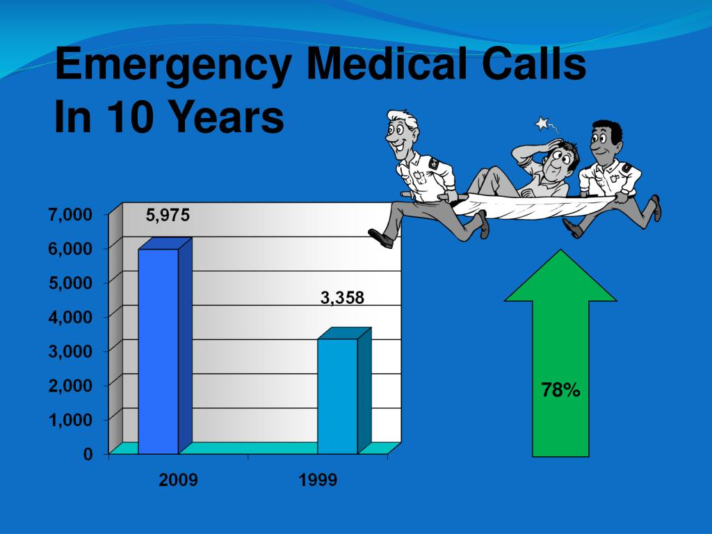 Emergency Medical Calls