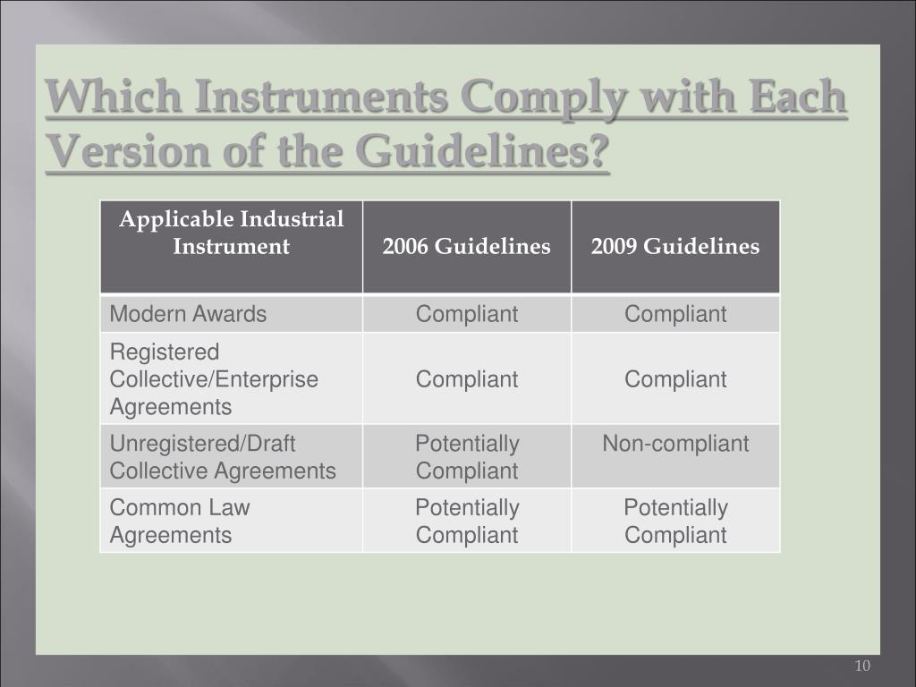 Which Instruments Comply with Each Version of the Guidelines?