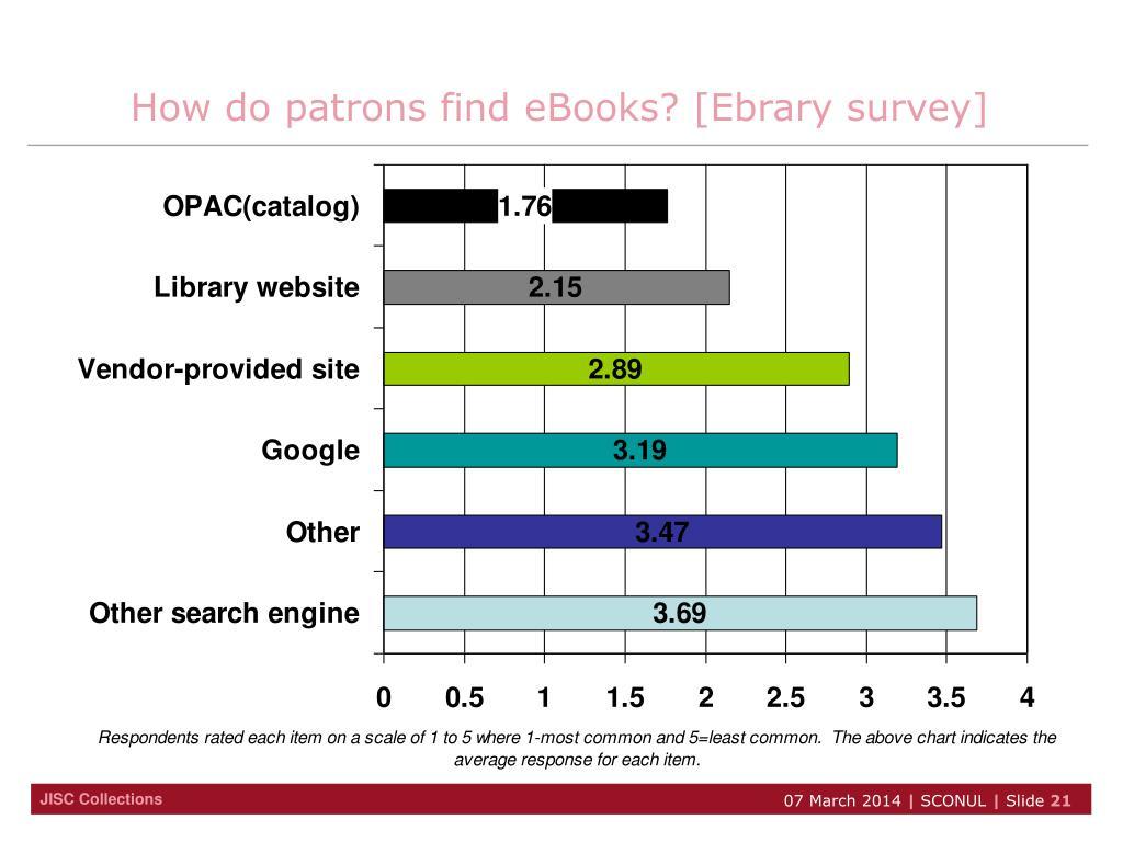 How do patrons find eBooks? [Ebrary survey]