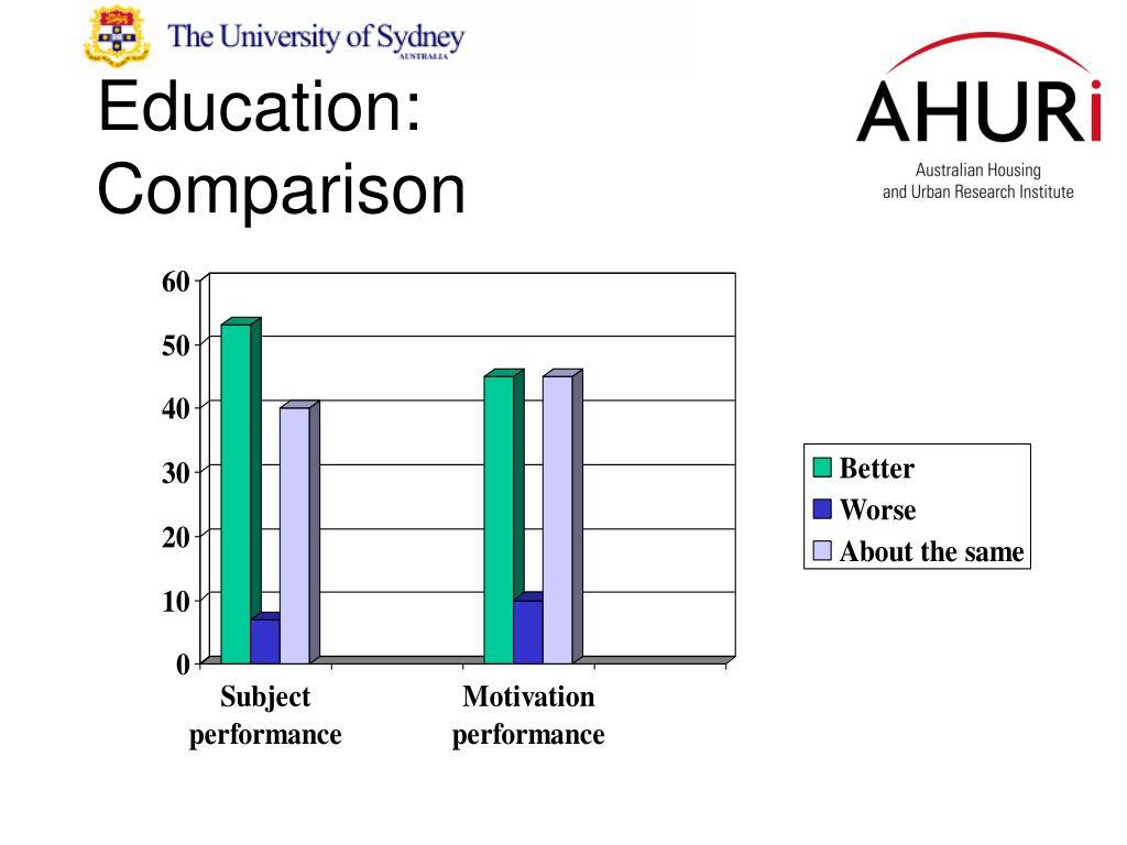 Education: Comparison