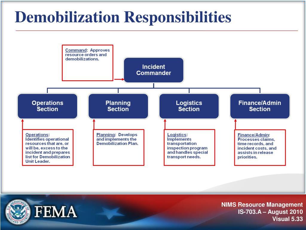 Demobilization Responsibilities
