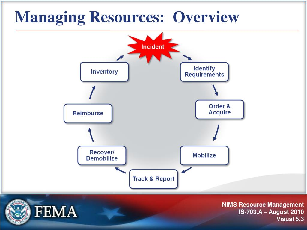 Managing Resources:  Overview
