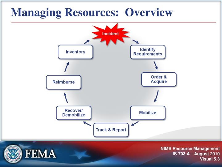 Managing resources overview