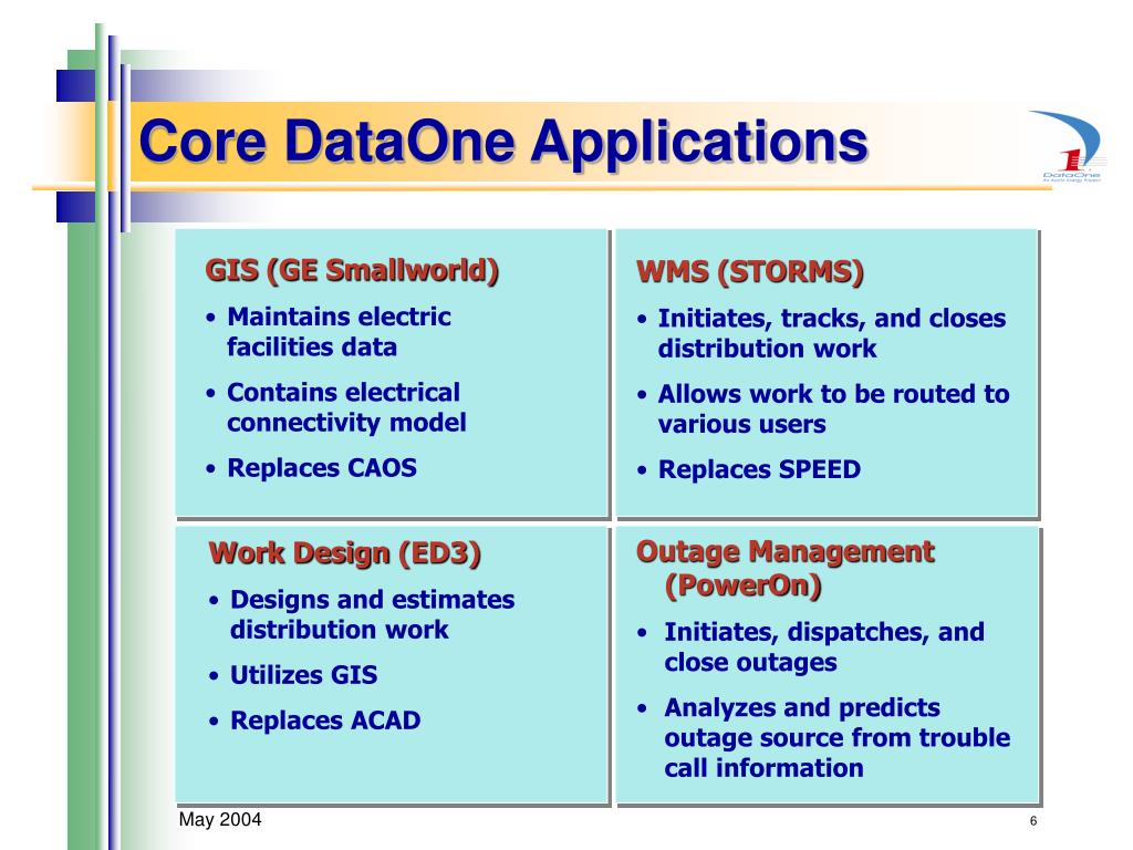 Core DataOne Applications