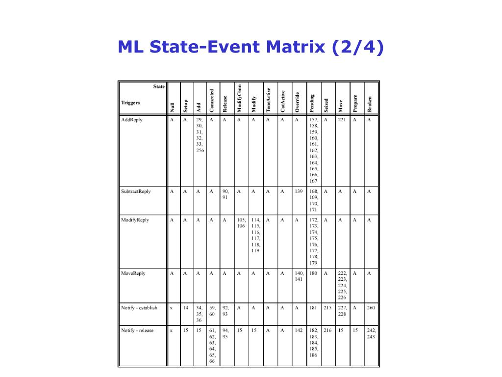 ML State-Event Matrix (2/4)